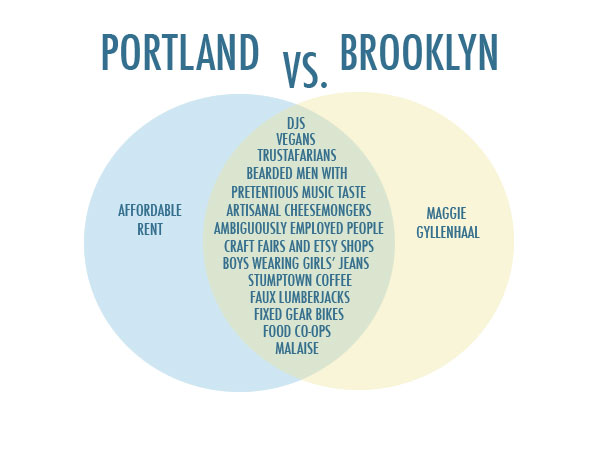 Portland vs. Brooklyn